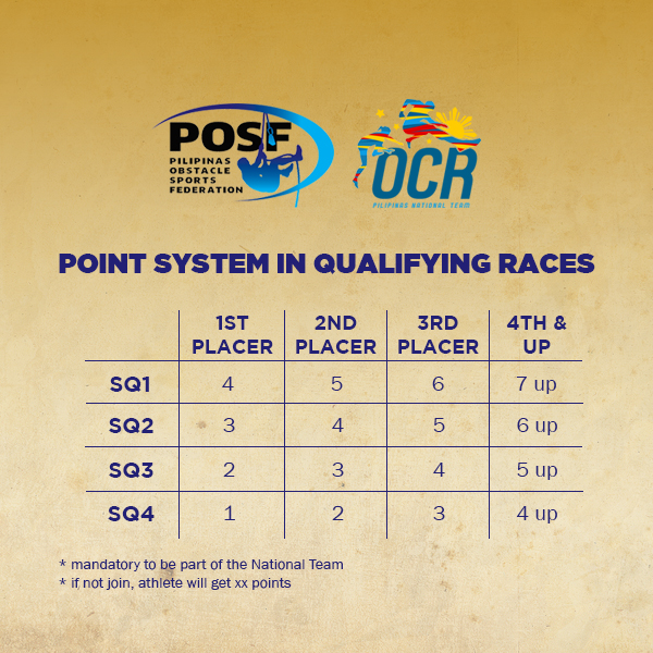 3. Point System